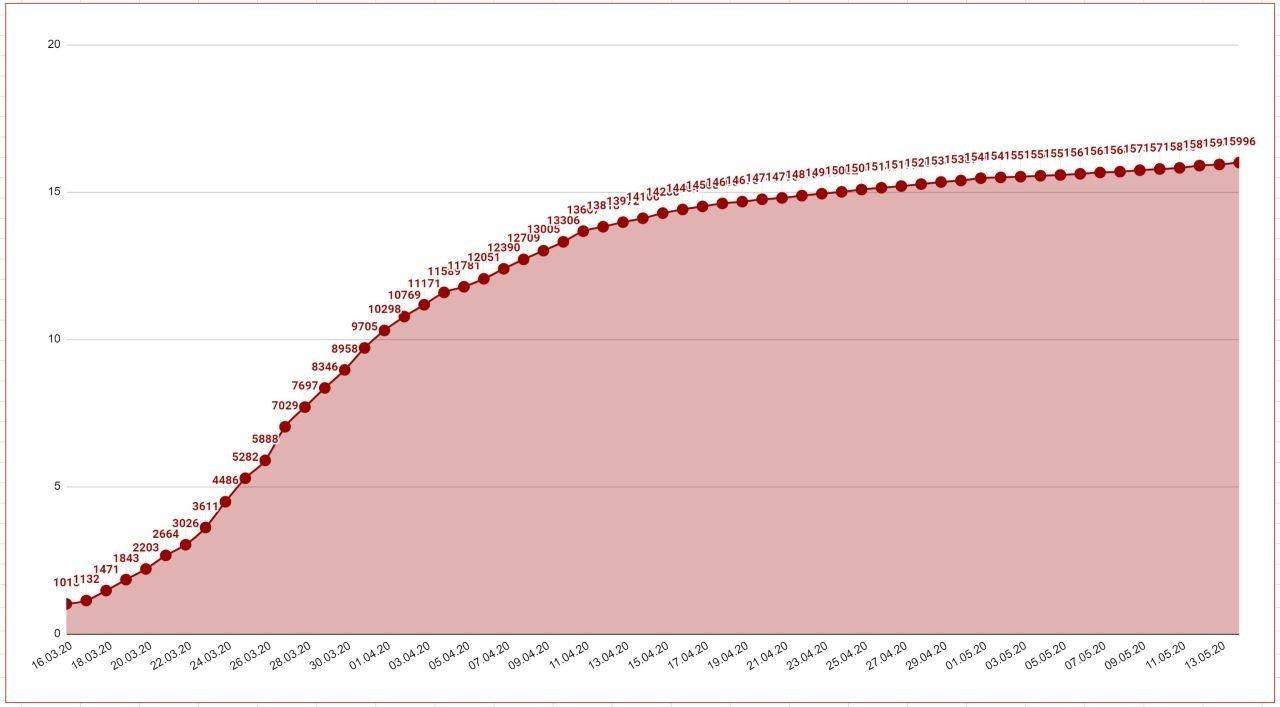 Данные по коронавирусу в Австрии и мире на 14 мая 2020