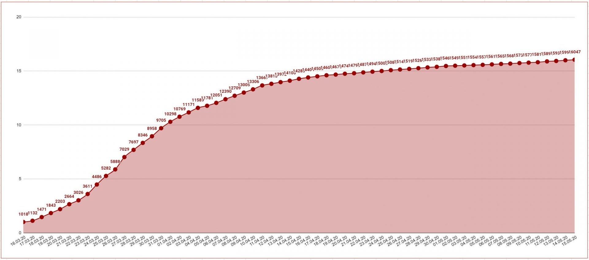 Данные по коронавирусу в Австрии и мире на 15 мая 2020